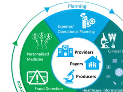 Leverage the Analytics Cycle for Smarter Healthcare