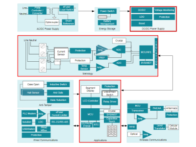 Embedded Hardware/Software – Connected Devices Boot Camp