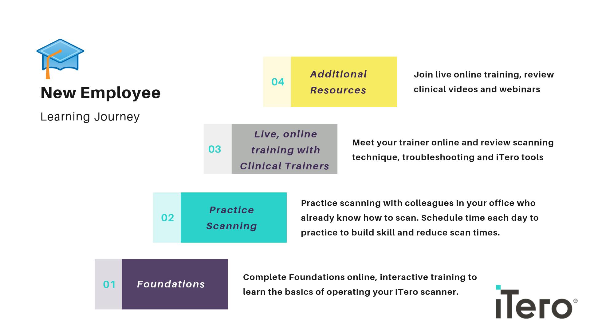 Training Curriculum - New Employee