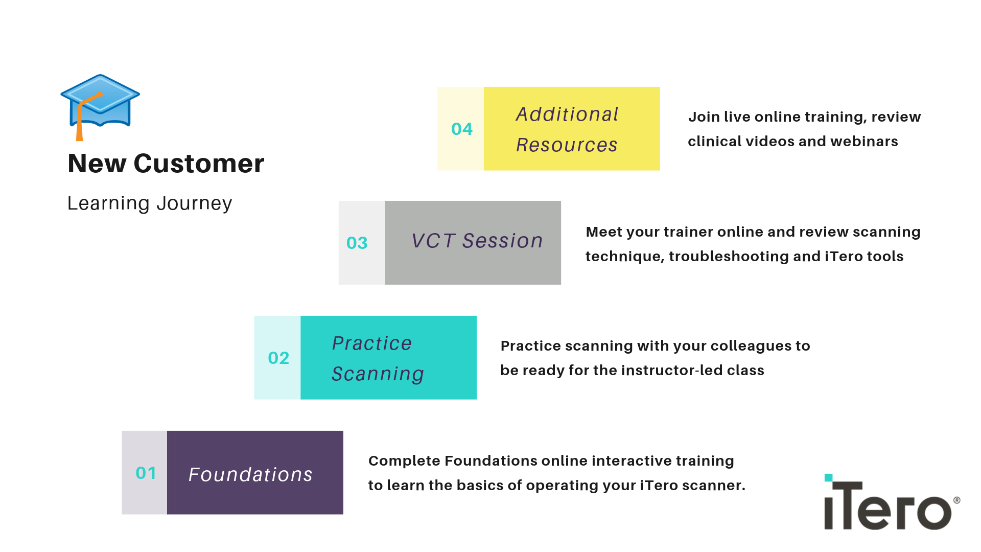 New Customer Learning Overview