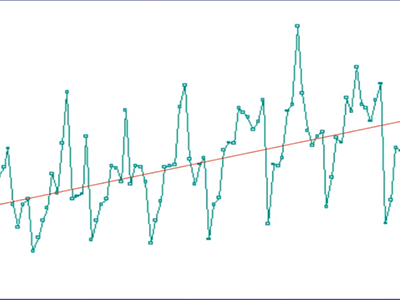 Predictive forecasting with time series analysis