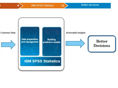 Transform your CRM data into actionable insights using IBM SPSS Statistics