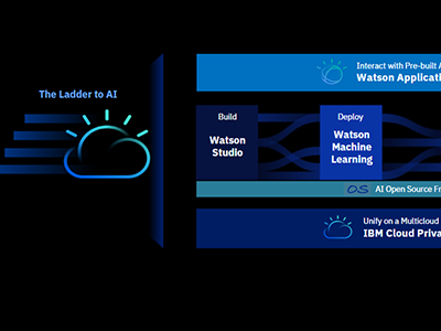 Watson Studio: Simplify and scale AI for hybrid, multi-cloud world