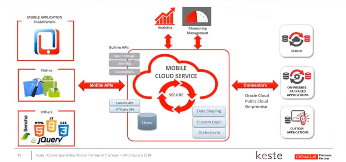 Mobile Cloud Services A Game Changer for Delivering Business Value - Webinar